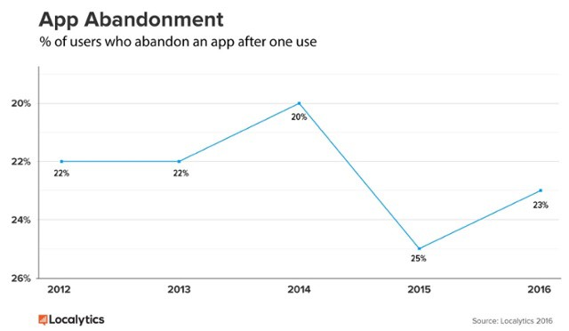 Apps abandonment