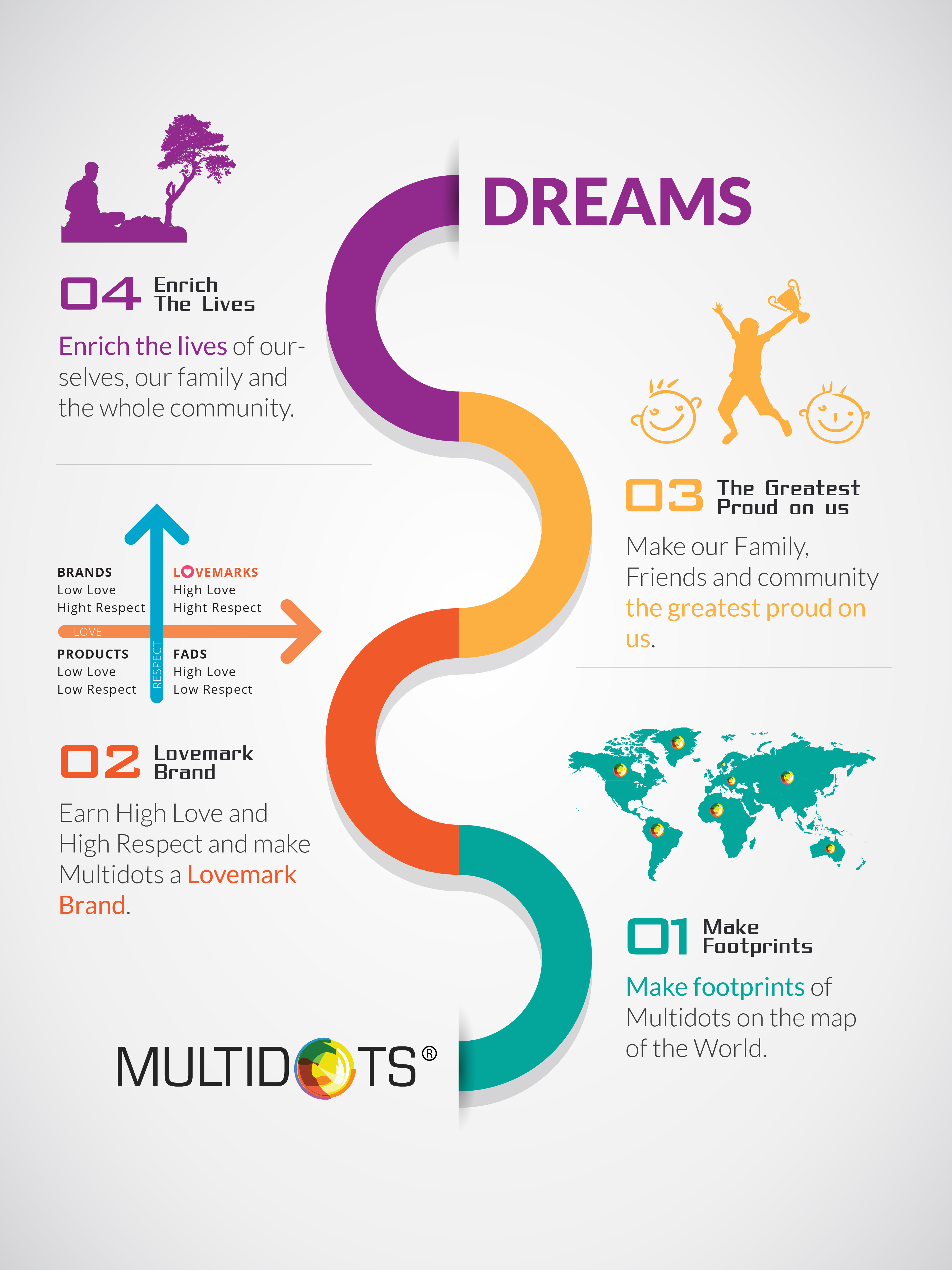 Multidots Dreams