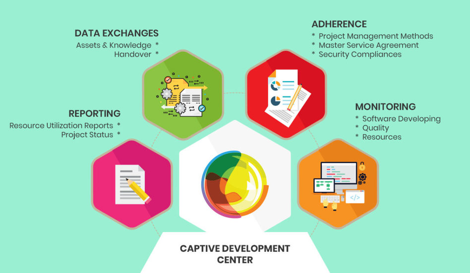 Multidots is extending the count of Offshore Captive Development Centres for the Prestigious Clients!