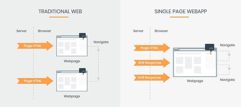 Angular Js for dot net development