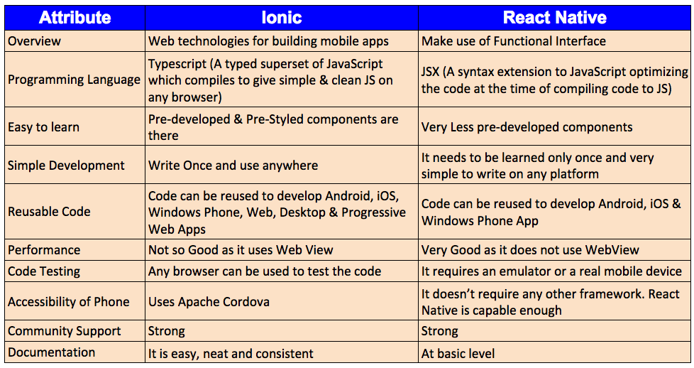 Difference between Reactive Native and Ionic