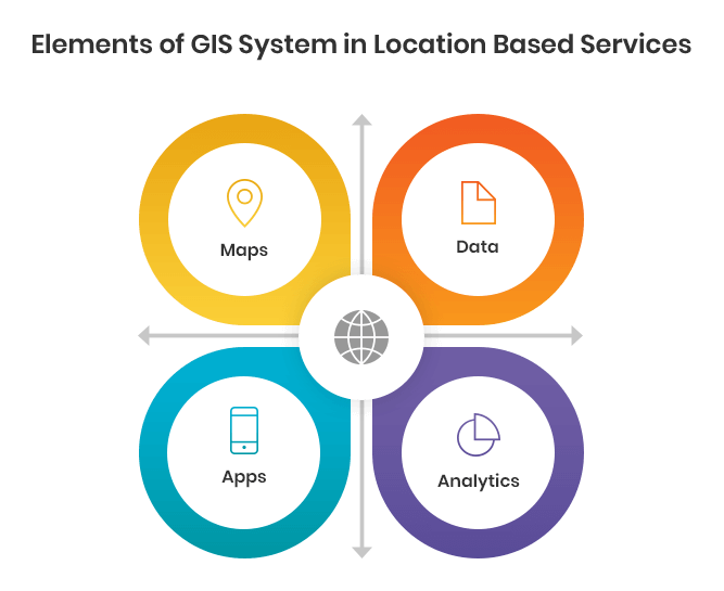 Elements of GIS System in Location Based Services