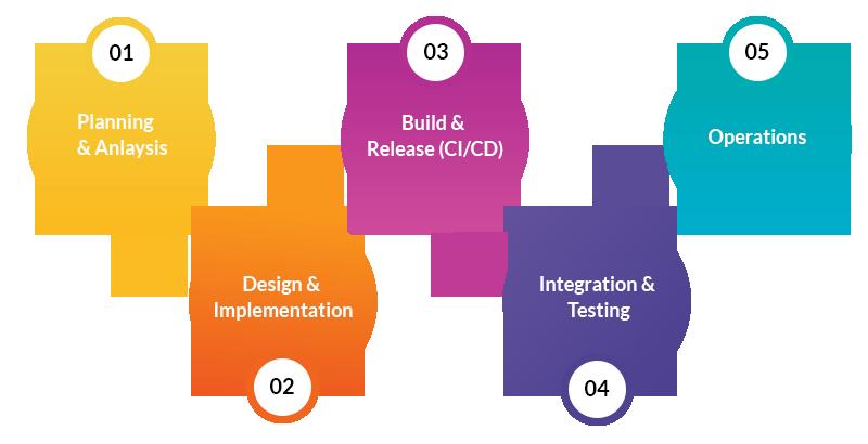 DevOps for Enterprise