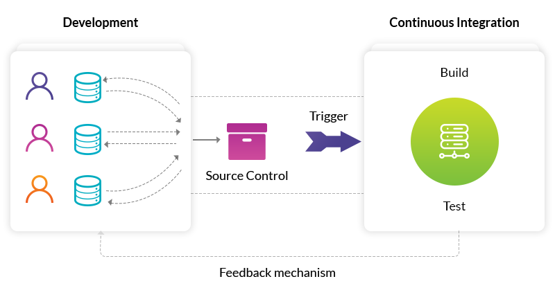 Working of DevOps Model