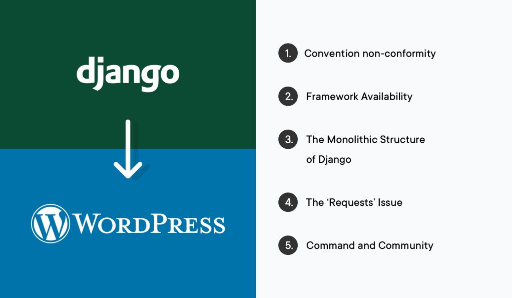 5 Reasons Why Migrating Django to WordPress Makes Sense
